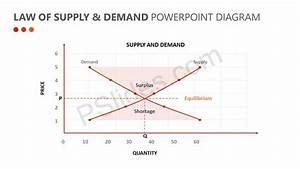 Law Of Supply  U0026 Demand Powerpoint Diagram