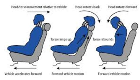 canapé cars what is the proper headrest position for your car seat