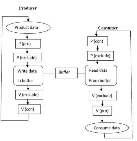 Diagram Consumer by Producer Consumer Problem Scientific Diagram