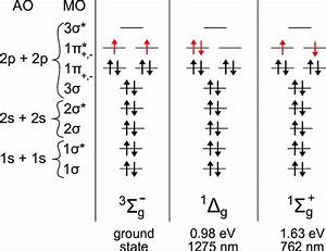 1  Occupancy Of Molecular Orbitals In Ground State And Two