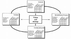 The Framework Of Balanced Scorecard  Source  Kaplan And