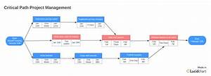 Why you should use the critical path method lucidchart blog for Activity network diagram template