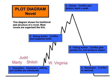 decorous definition lord of the flies plot diagram explained