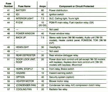 1999 Honda Cr V Fuse Box Map by 1999 Honda Civic Condenser Fuse Box Diagram Circuit