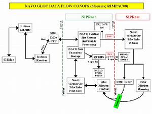 Data Flow Concept Of Operations  Conops   Centralized At
