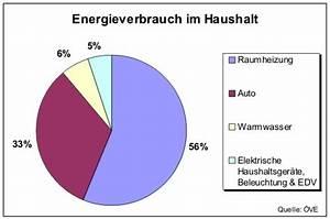 Energieverbrauch Im Haushalt : das problem mit energiesparlampen november 2007 ~ Orissabook.com Haus und Dekorationen