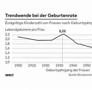 Wie Viele Löcher Hat Eine Frau : geburtenrate frauen in deutschland bekommen mehr kinder ~ Lizthompson.info Haus und Dekorationen