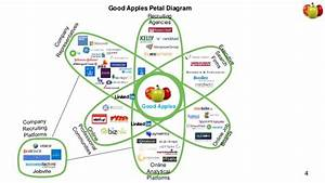 Recruiting Agencies Online Analytical Platforms