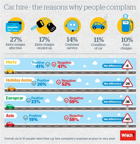 The Car Hire Complaints Driving You Round The Bend