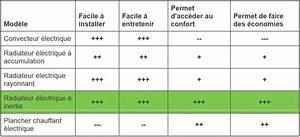 Comparatif Radiateur Inertie : comparatif radiateur inertie comparatif radiateur inertie ~ Premium-room.com Idées de Décoration