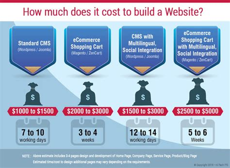how much does a web designer cost how much does a website for a startup cost quora