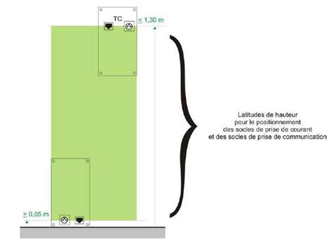 Tout Savoir Sur Les Normes électriques Françaises