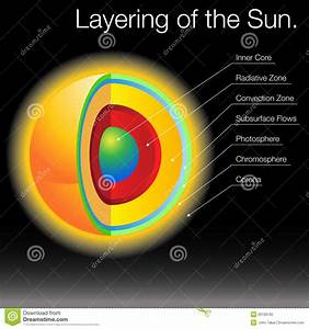 Layering Of The Sun Stock Vector  Illustration Of Core