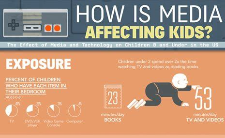 infographic   media affecting kids