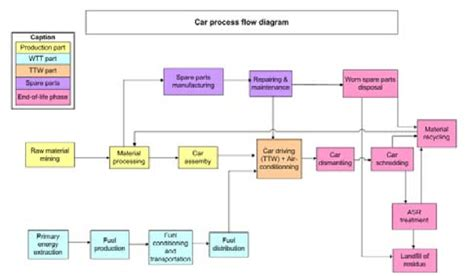 process flow diagram   car  scientific diagram