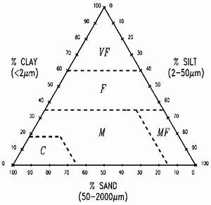 Definition Of Soil Texture Classes According To The Soil