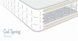 what makes a mattress open coil or pocket sprung mattress With coil vs spring mattress
