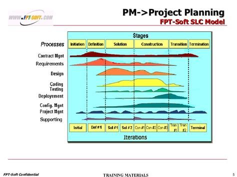 pm training planning  tracking project leader ramp