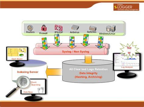 softnix logger centralized log management