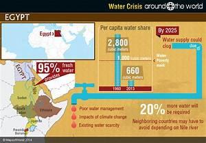 Water Crisis Around the World | Around the world