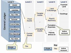 Sap Chart Of Accounts Structure Chart Of Accounts Sap Documentation