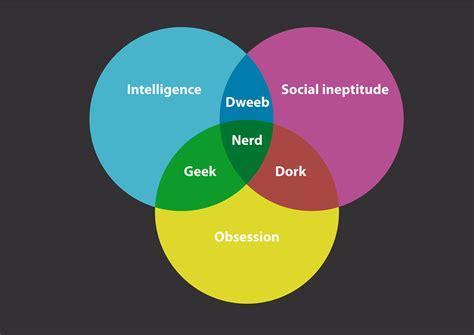 nerd geek dork vs diagram history dweeb venn flickr short chart illustrated create credit pro liz