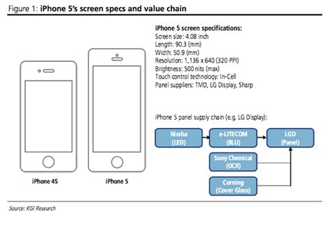 iphone screen ratio insiders say apple upgrading next iphone display to 4