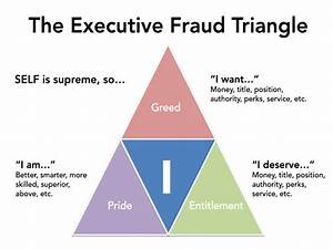The Executive Fraud Triangle