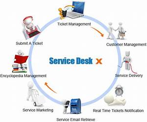 Different Types Of Helpdesk Software