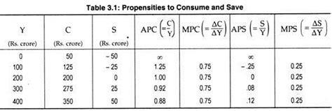 Keynes Consumption Function (attributes