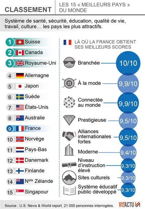 et le pays le plus attractif du monde est sud ouest fr