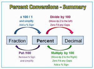 how do you turn decimals into fractions percentage conversions diagram math anchor charts graphics and charts