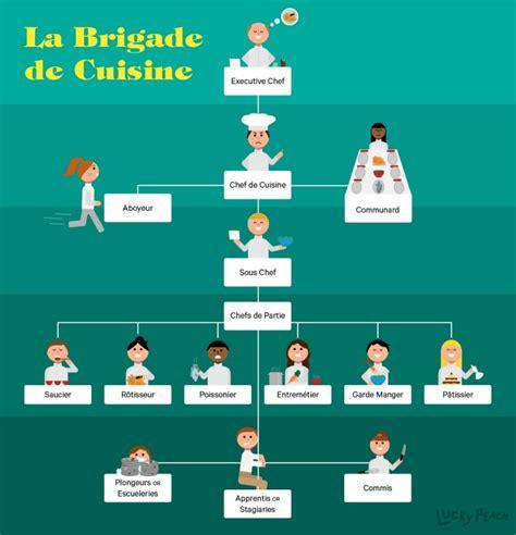 brigade cuisine kitchen hierarchy explained the brigade system broken