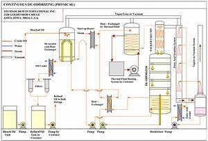 Vegetable Oil Refinery  Oil Refining Plant  Oil Refining