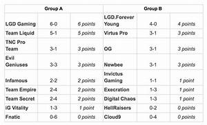 The International 2017 Group Stages Standings After Day 1