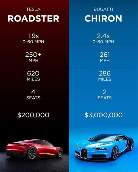 Geneva (cnn) it is not news that bugatti makes very expensive automobiles. New Tesla Roadster vs. Bugatti Chiron — Nasty
