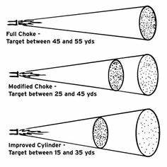 Shotgun Choke Patterns Chart Chokes For Sporting Clays For Those Who Want Every