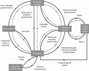 Circular Flow Of Income In An Economy And Their