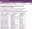 Scraping US Presidents List from Web and Transforming it ...