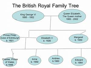 The Royal Family. - ppt download