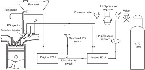lpg wiring diagram wiring diagram fretboard