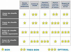 Comparatif Radiateur Inertie : meilleur chauffage electrique radiateur chauffage central ~ Premium-room.com Idées de Décoration