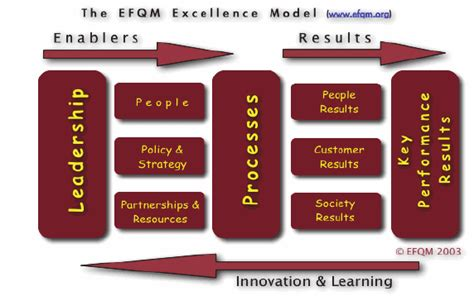 European Quality Assurance Association For Panels And Profiles by European Foundation For Quality Management Model Of