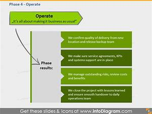 Transition Framework Business Process Outsourcing Ppt Diagrams
