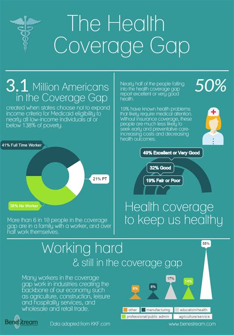 Health Coverage Gap Leaves Many Without Health ...