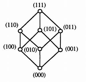 Number Of Edges In The Hasse Diagram Of A Boolean Algebra