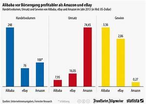 Umsatz Berechnen Chemie : infografik alibaba vor b rsengang profitabler als amazon und ebay statista ~ Themetempest.com Abrechnung