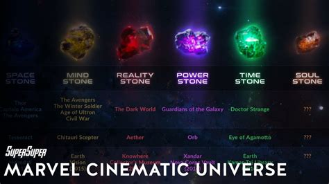 Complete History Of Infinity Stones