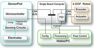 Functional Block Diagram  A Single Board Computer  Black  Running The