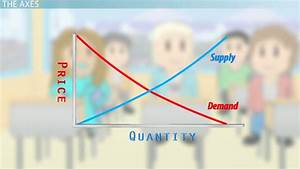 Aggregate Supply And Aggregate Demand  As